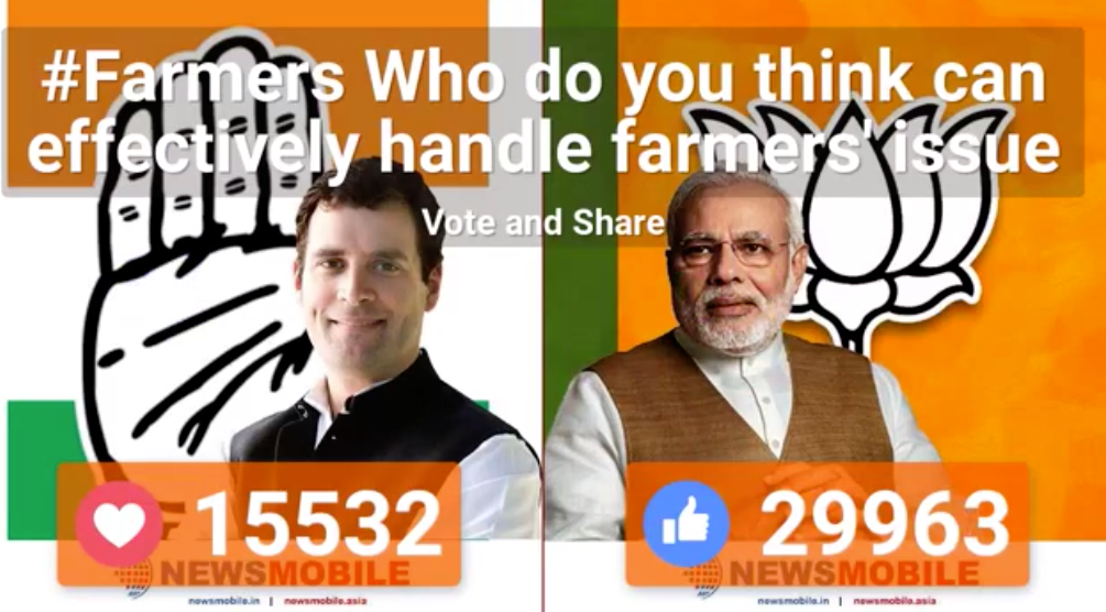 Farmer, issues, Suicides, Poll, Social Media, Facebook, Mood of social media, Prime Minister, Narendra Modi, Rahul Gandhi, Bharatiya Janata Party, Congress, NewsMobile, Mobile, News, India